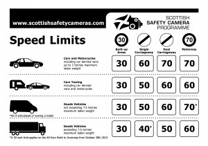 Speed_limits in Scotland